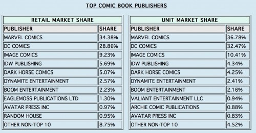 Diamond_Comic_Distributors__Inc__-_Diamond_Announces_Top_Comic_Books___Graphic_Novels_for_2014